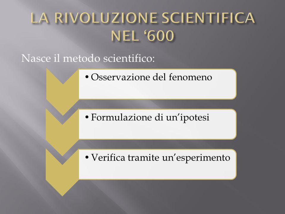 Nasce il metodo scientifico: Osservazione del fenomenoFormulazione di un'ipotesiVerifica tramite un'esperimento