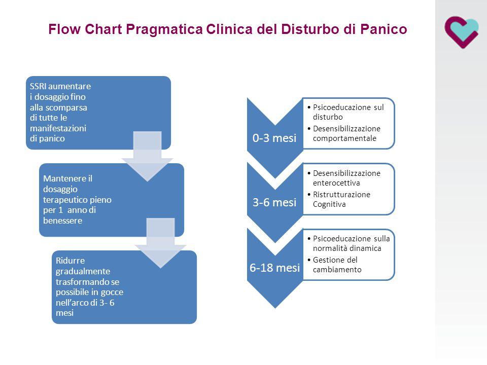 Flow Chart Pragmatica Clinica del Disturbo di Panico SSRI aumentare i dosaggio fino alla scomparsa di tutte le manifestazioni di panico Mantenere il d
