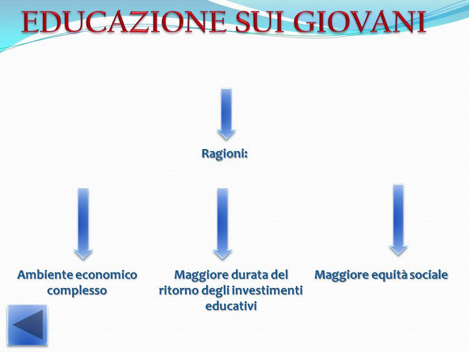 Ragioni: Ambiente economico complesso Maggiore durata del ritorno degli investimenti educativi Maggiore equità sociale