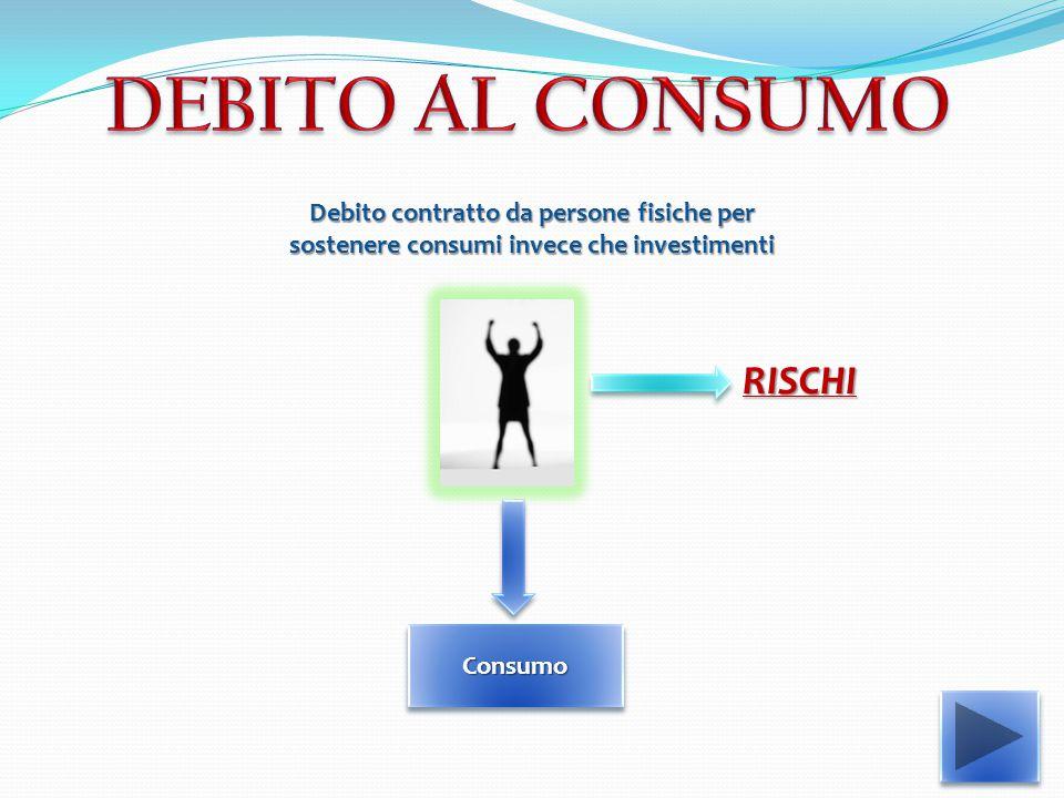 Debito contratto da persone fisiche per sostenere consumi invece che investimenti Consumo RISCHI