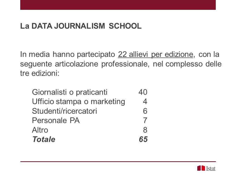 La DATA JOURNALISM SCHOOL In media hanno partecipato 22 allievi per edizione, con la seguente articolazione professionale, nel complesso delle tre edizioni: Giornalisti o praticanti 40 Ufficio stampa o marketing 4 Studenti/ricercatori 6 Personale PA 7 Altro 8 Totale 65