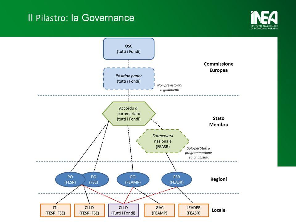 II Pilastro : la Governance