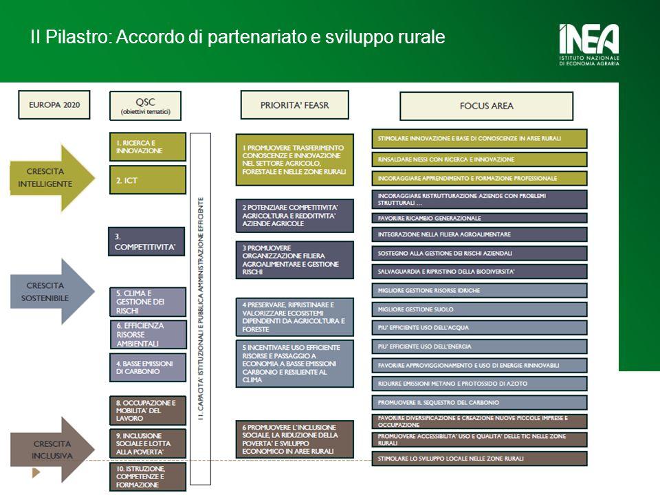 II Pilastro: Accordo di partenariato e sviluppo rurale