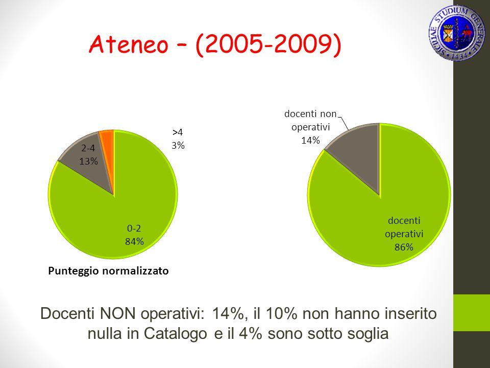 Ateneo – (2005-2009) Docenti NON operativi: 14%, il 10% non hanno inserito nulla in Catalogo e il 4% sono sotto soglia