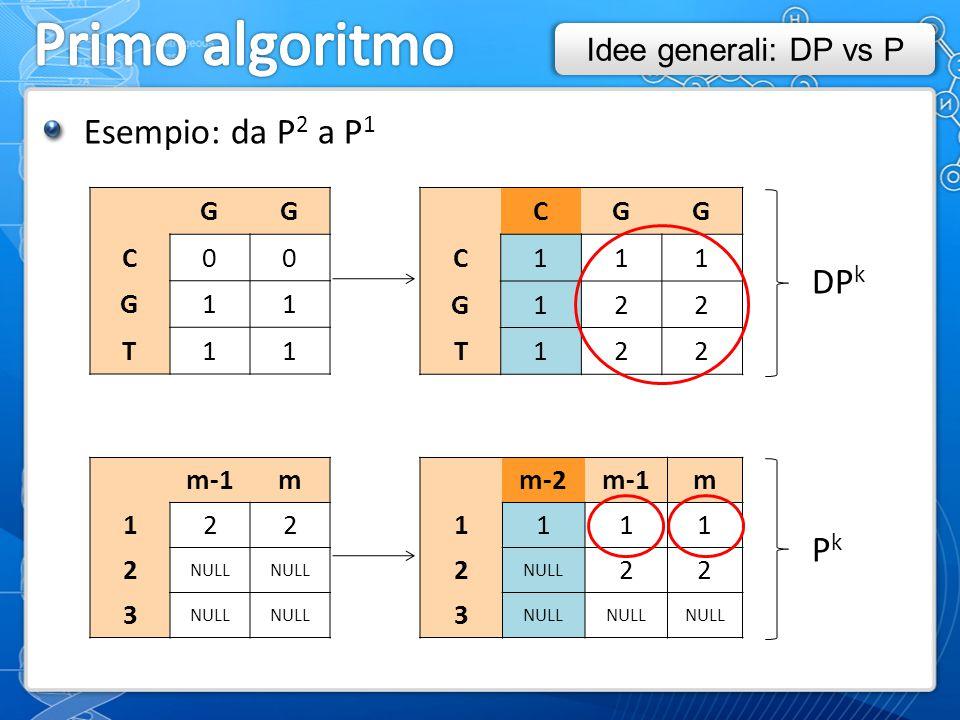 Esempio: da P 2 a P 1 GG C00 G11 T11 m-1m 122 2 NULL 3 CGG C111 G122 T122 m-2m-1m 1111 2 NULL 22 3 DP k PkPk Idee generali: DP vs P