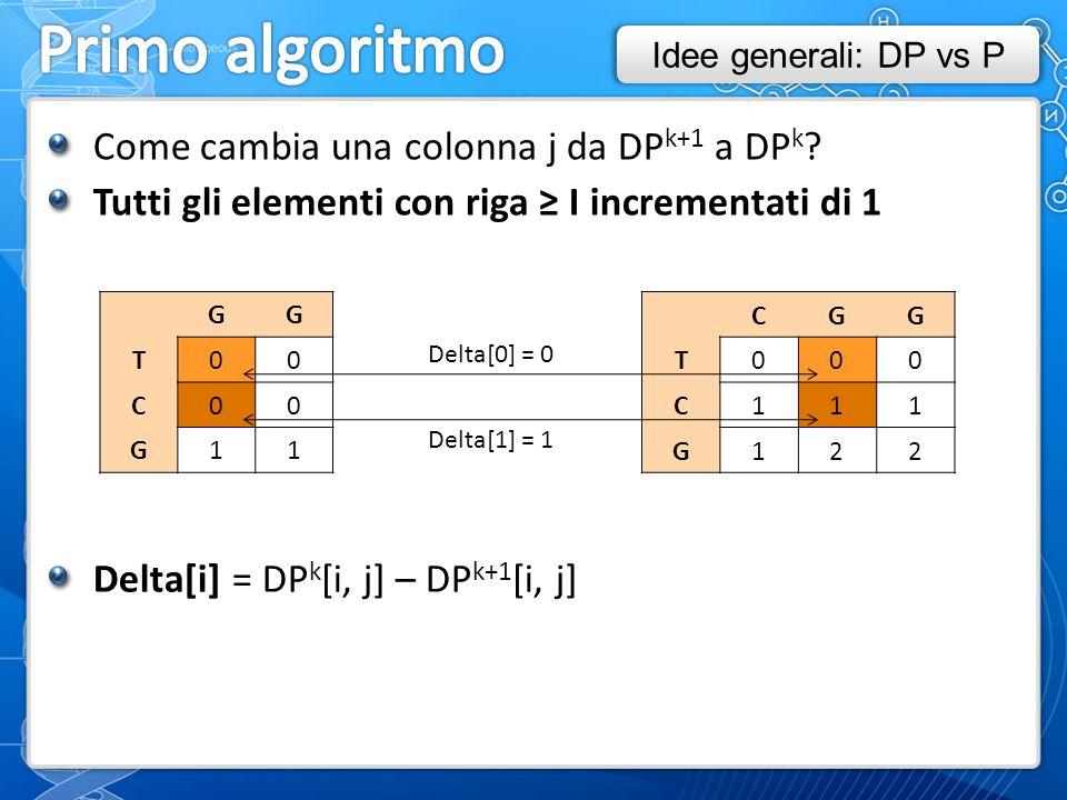 Come cambia una colonna j da DP k+1 a DP k .