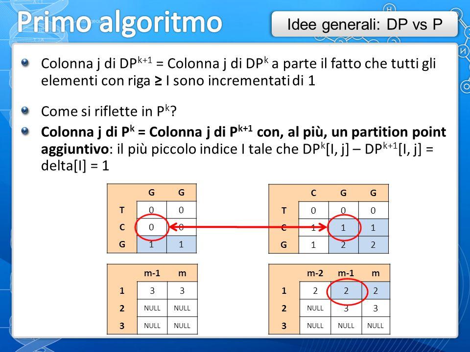 Colonna j di DP k+1 = Colonna j di DP k a parte il fatto che tutti gli elementi con riga ≥ I sono incrementati di 1 Come si riflette in P k .