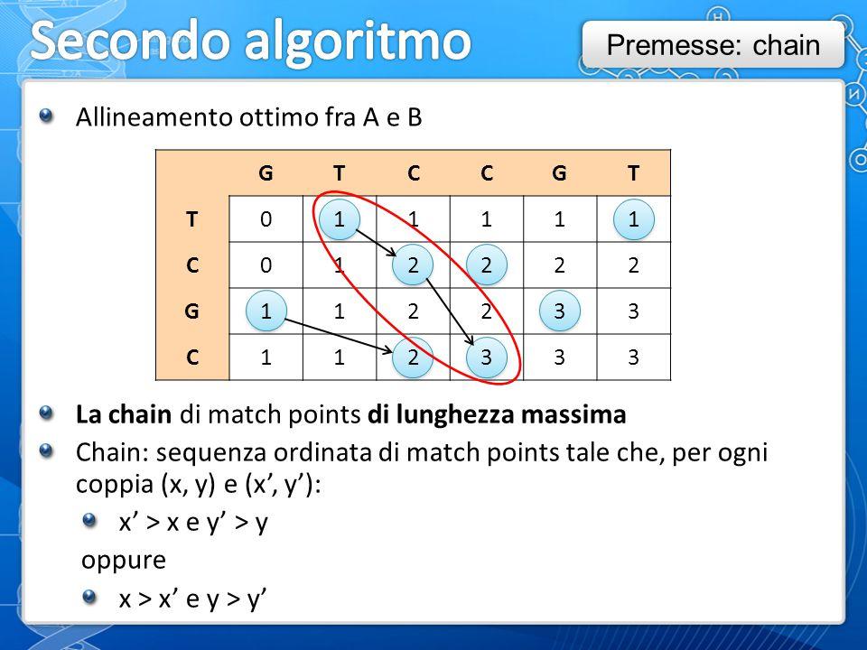 GTCCGT T011111 C012222 G112233 C112333 Allineamento ottimo fra A e B La chain di match points di lunghezza massima Chain: sequenza ordinata di match points tale che, per ogni coppia (x, y) e (x', y'): x' > x e y' > y oppure x > x' e y > y' Premesse: chain