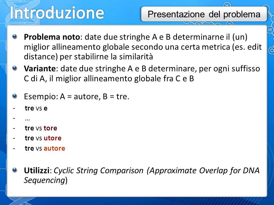 Problema noto: date due stringhe A e B determinarne il (un) miglior allineamento globale secondo una certa metrica (es.