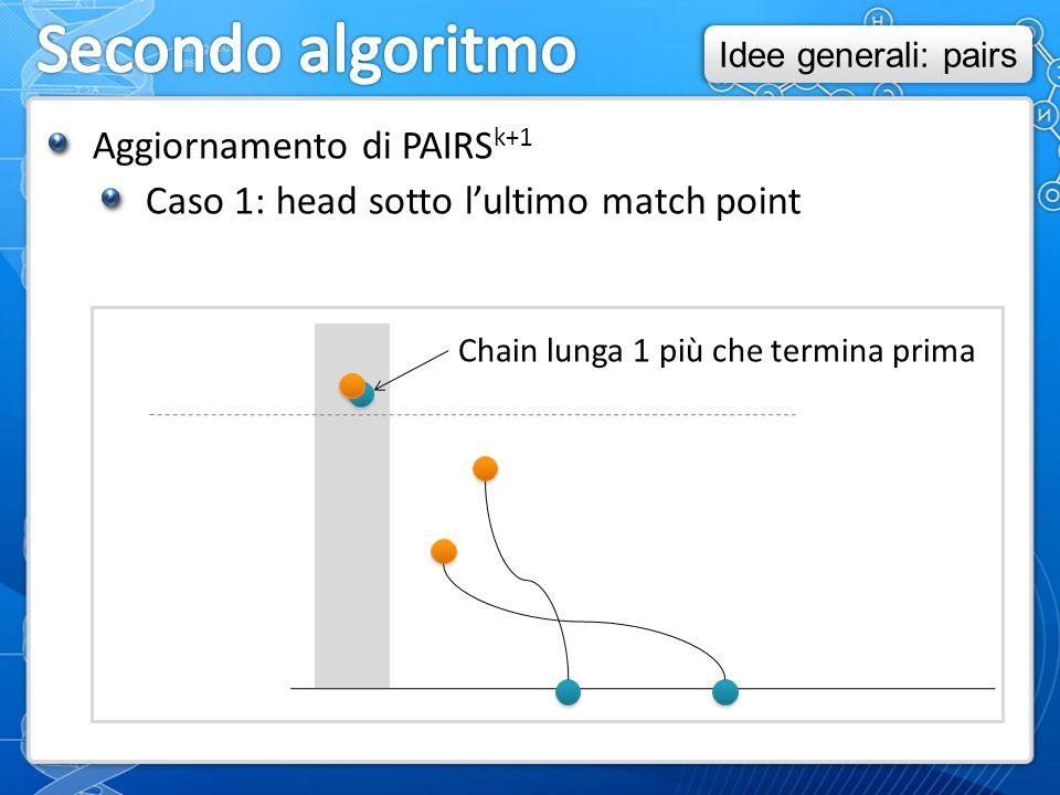 Aggiornamento di PAIRS k+1 Caso 1: head sotto l'ultimo match point Chain lunga 1 più che termina prima Idee generali: pairs