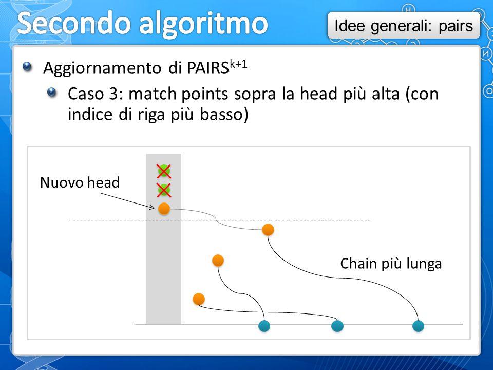 Aggiornamento di PAIRS k+1 Caso 3: match points sopra la head più alta (con indice di riga più basso) Chain più lunga Nuovo head Idee generali: pairs