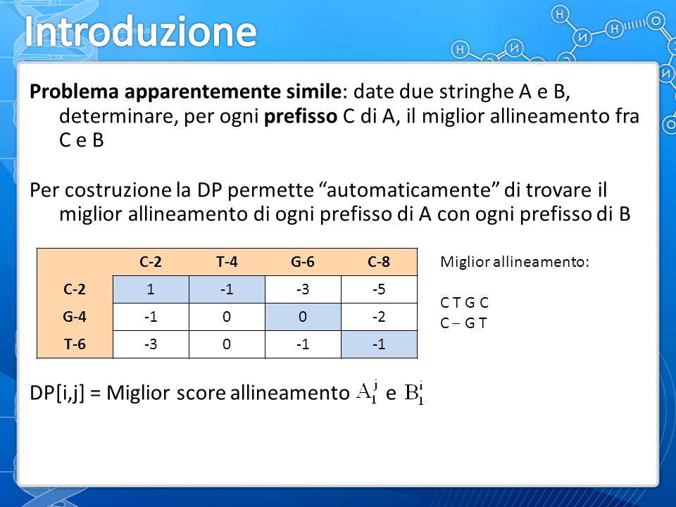 Problema apparentemente simile: date due stringhe A e B, determinare, per ogni prefisso C di A, il miglior allineamento fra C e B Per costruzione la DP permette automaticamente di trovare il miglior allineamento di ogni prefisso di A con ogni prefisso di B DP[i,j] = Miglior score allineamento e C-2T-4G-6C-8 C-21-3-5 G-400-2 T-6-30 Miglior allineamento: C T G C C G T