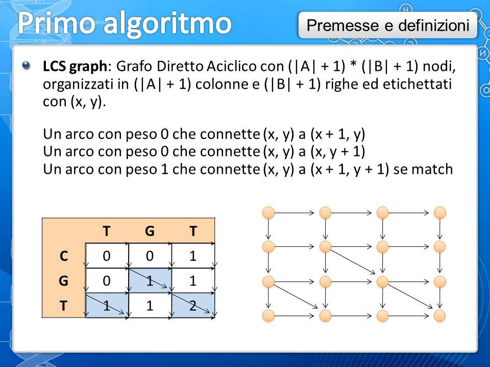 LCS graph: Grafo Diretto Aciclico con (|A| + 1) * (|B| + 1) nodi, organizzati in (|A| + 1) colonne e (|B| + 1) righe ed etichettati con (x, y).
