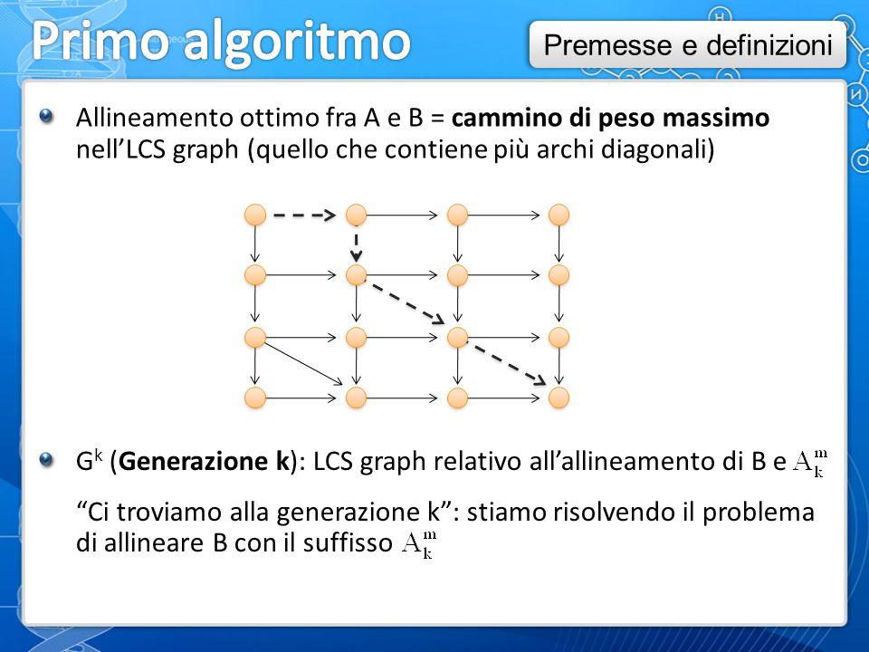 Allineamento ottimo fra A e B = cammino di peso massimo nell'LCS graph (quello che contiene più archi diagonali) G k (Generazione k): LCS graph relativo all'allineamento di B e Ci troviamo alla generazione k : stiamo risolvendo il problema di allineare B con il suffisso Premesse e definizioni