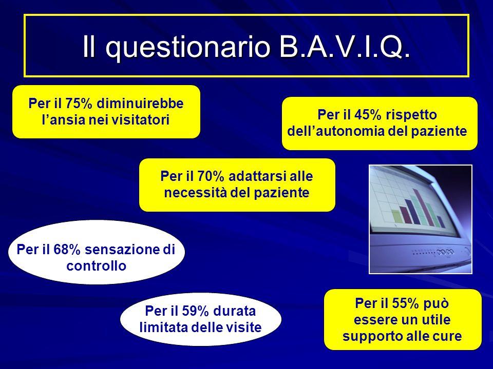 Il questionario B.A.V.I.Q. Per il 75% diminuirebbe l'ansia nei visitatori Per il 45% rispetto dell'autonomia del paziente Per il 70% adattarsi alle ne