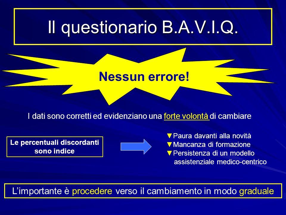 Il questionario B.A.V.I.Q. Nessun errore! I dati sono corretti ed evidenziano una forte volontà di cambiare Le percentuali discordanti sono indice ▼Pa