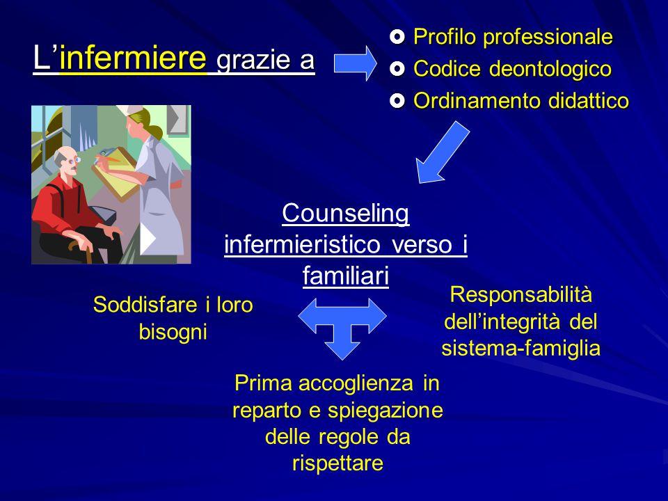 L'infermiere grazie a  Profilo professionale  Codice deontologico  Ordinamento didattico Counseling infermieristico verso i familiari Responsabilit