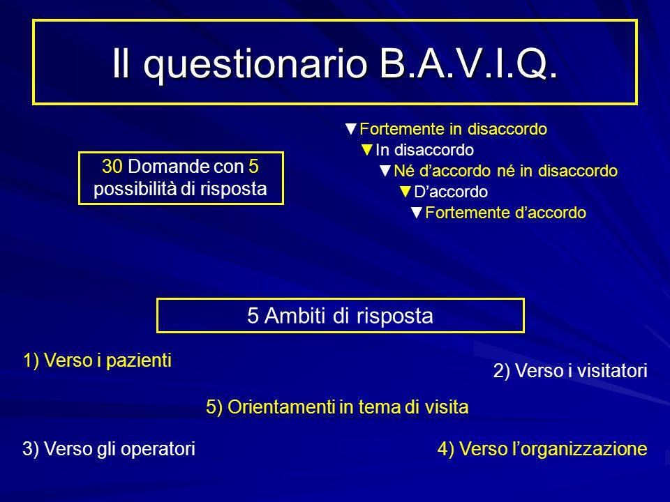 Il questionario B.A.V.I.Q. 30 Domande con 5 possibilità di risposta ▼Fortemente in disaccordo ▼In disaccordo ▼Né d'accordo né in disaccordo ▼D'accordo