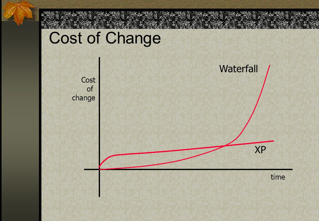 Cost of Change Cost of change time Waterfall XP