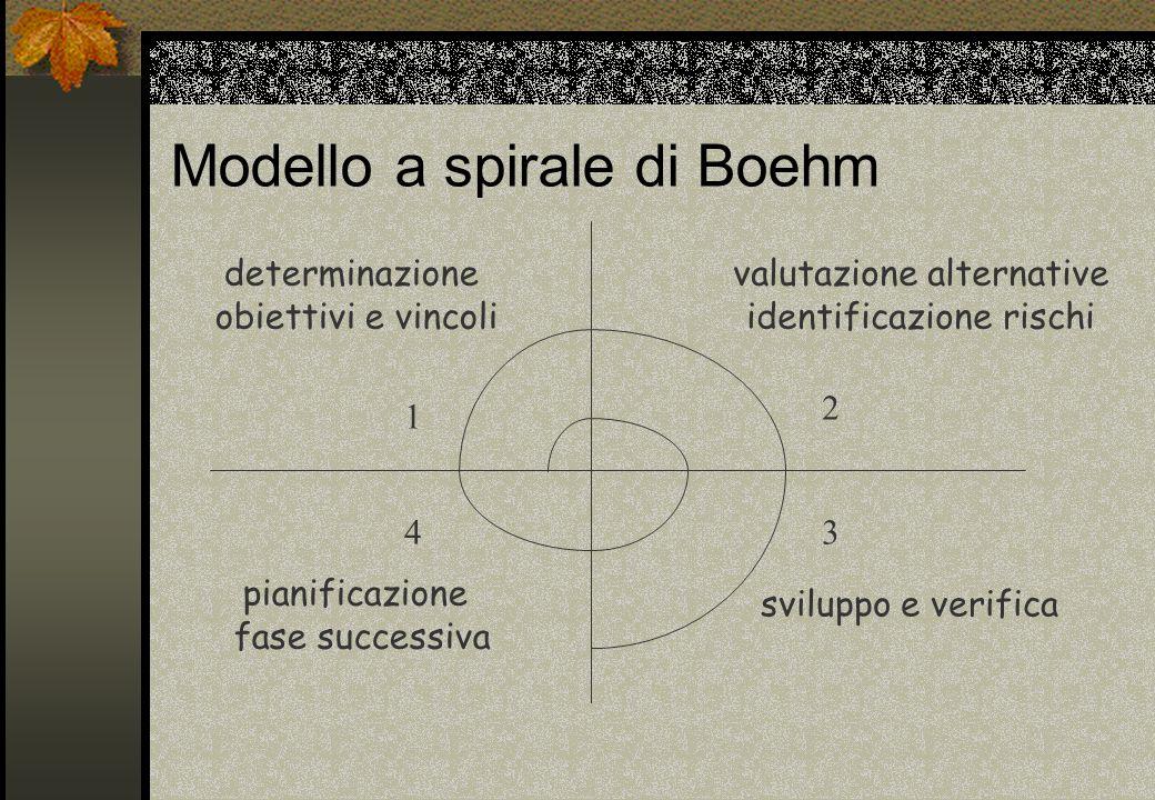 Modello a spirale di Boehm determinazione obiettivi e vincoli valutazione alternative identificazione rischi sviluppo e verifica pianificazione fase s