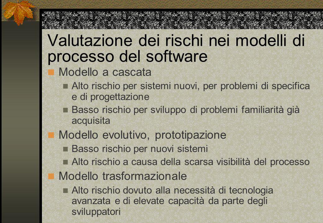 Valutazione dei rischi nei modelli di processo del software Modello a cascata Alto rischio per sistemi nuovi, per problemi di specifica e di progettaz