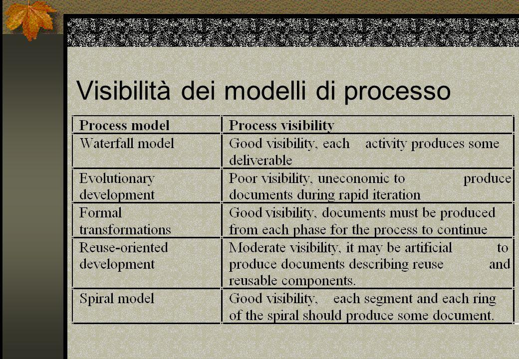 Visibilità dei modelli di processo