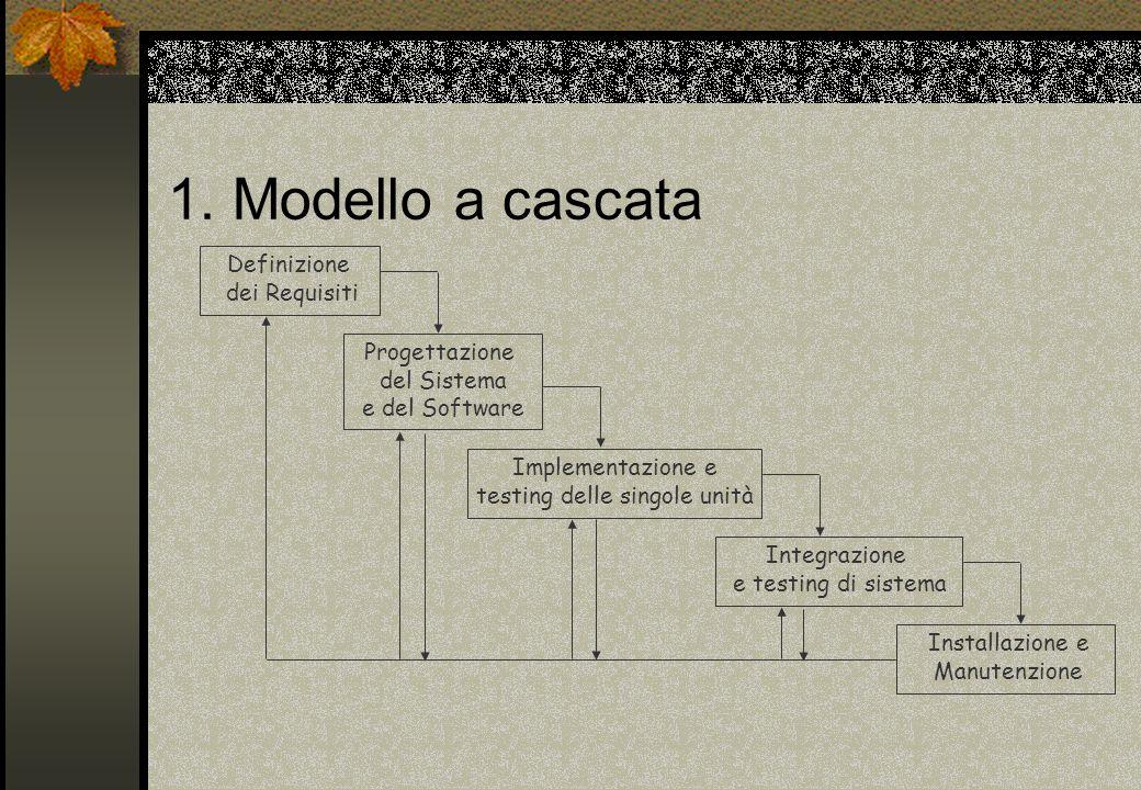 1. Modello a cascata Definizione dei Requisiti Progettazione del Sistema e del Software Implementazione e testing delle singole unità Integrazione e t