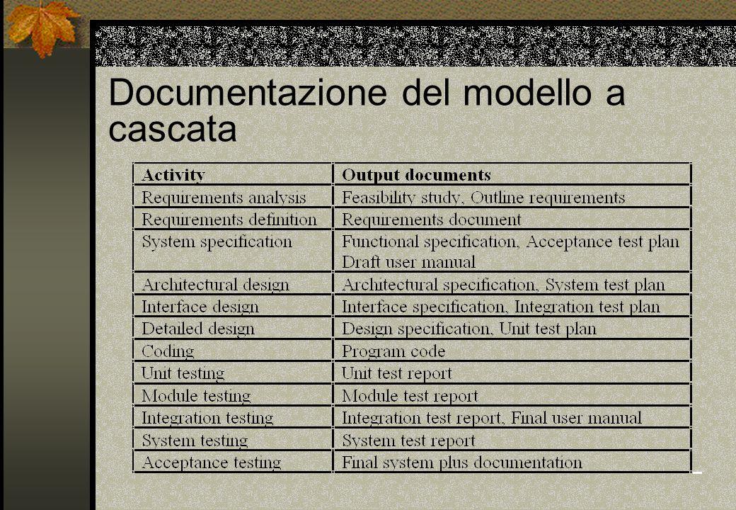 Documentazione del modello a cascata
