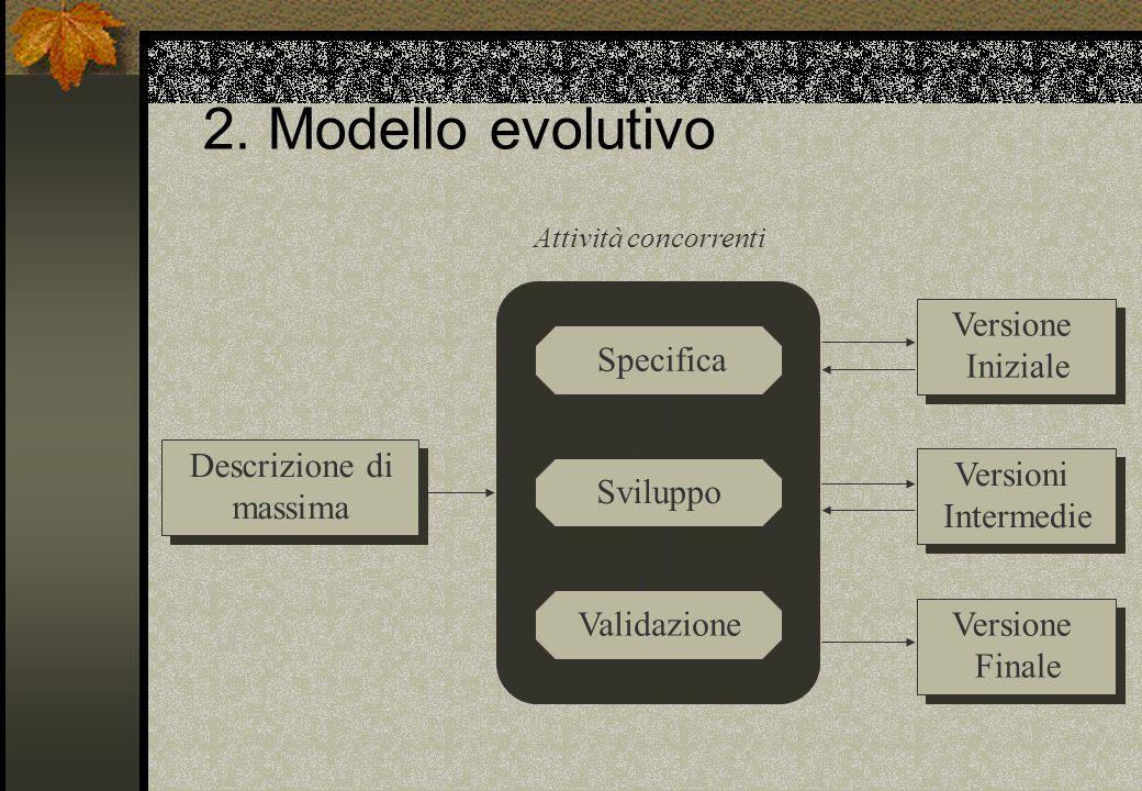 Versione Finale Versione Finale 2. Modello evolutivo Descrizione di massima Versione Iniziale Versioni Intermedie Attività concorrenti Specifica Svilu