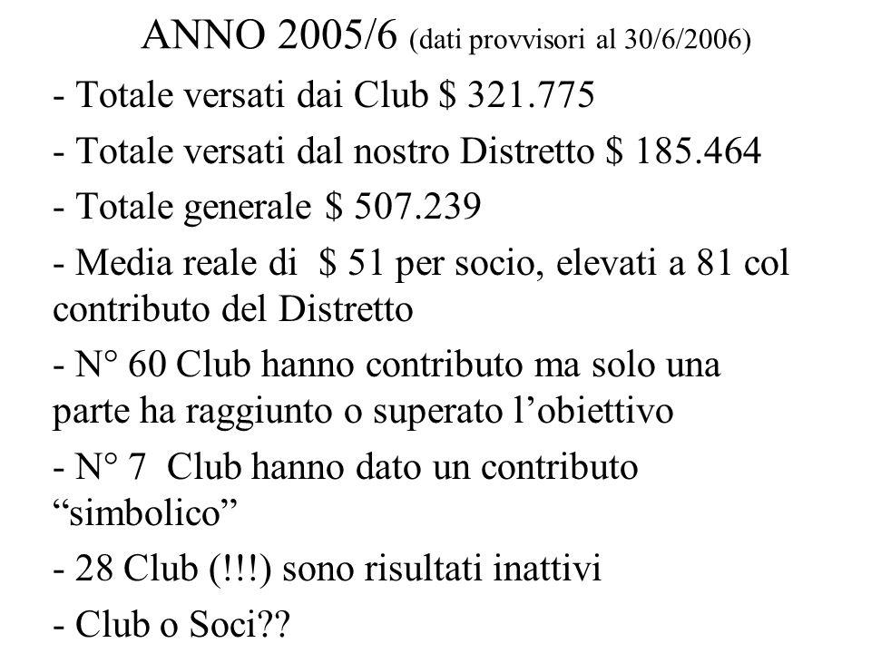 ANNO 2005/6 (dati provvisori al 30/6/2006) - Totale versati dai Club $ 321.775 - Totale versati dal nostro Distretto $ 185.464 - Totale generale $ 507