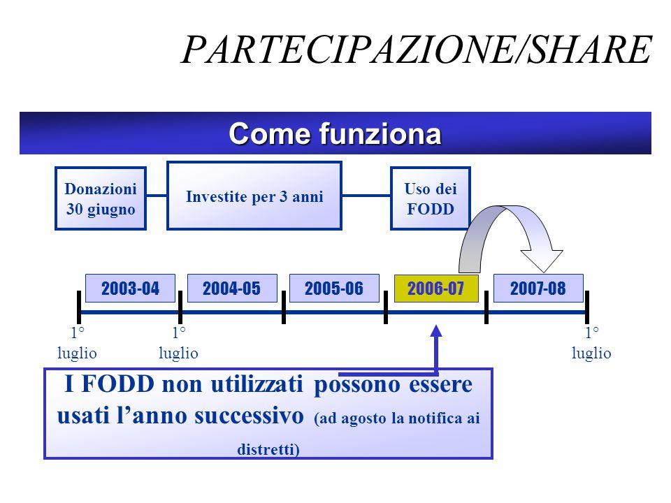 PARTECIPAZIONE/SHARE Come funziona I FODD non utilizzati possono essere usati l'anno successivo (ad agosto la notifica ai distretti) 2007-082003-04 Do