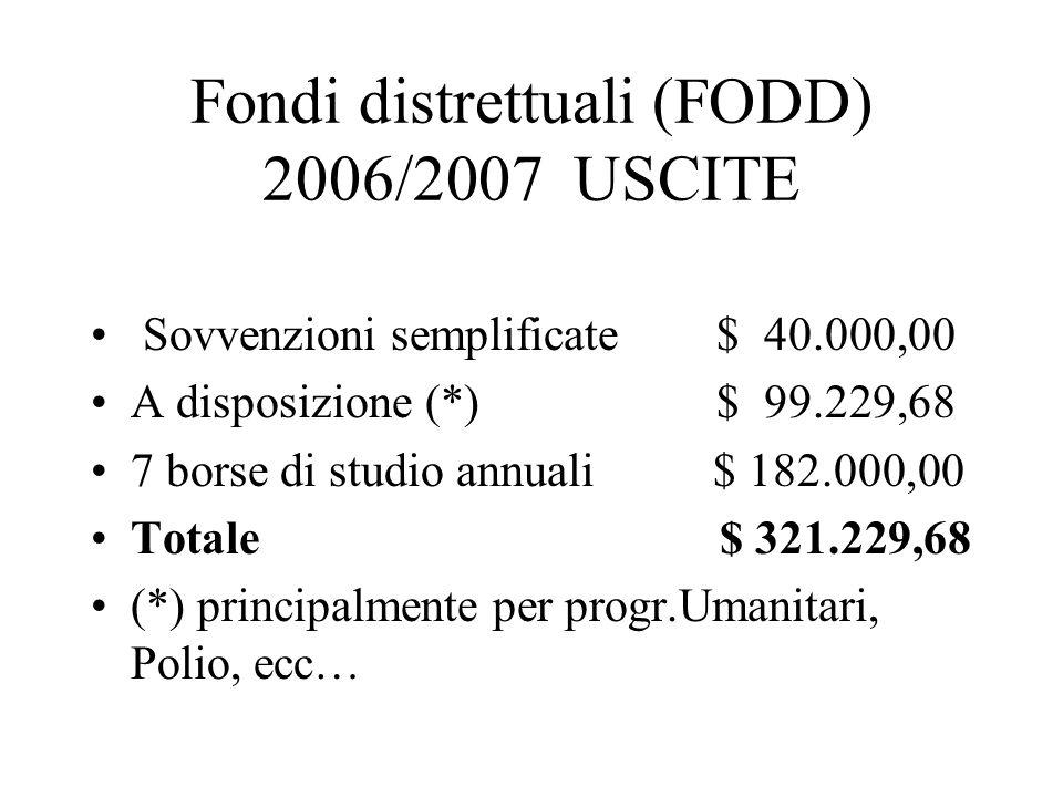 Fondi distrettuali (FODD) 2006/2007 USCITE Sovvenzioni semplificate $ 40.000,00 A disposizione (*) $ 99.229,68 7 borse di studio annuali $ 182.000,00 Totale $ 321.229,68 (*) principalmente per progr.Umanitari, Polio, ecc…