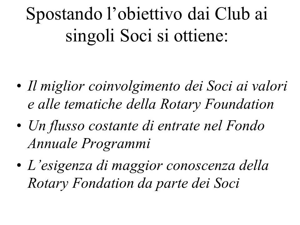 Spostando l'obiettivo dai Club ai singoli Soci si ottiene: Il miglior coinvolgimento dei Soci ai valori e alle tematiche della Rotary Foundation Un flusso costante di entrate nel Fondo Annuale Programmi L'esigenza di maggior conoscenza della Rotary Fondation da parte dei Soci