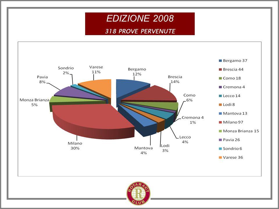 PREMIO MATURITA' 2009 STIMOLO PER IMPEGNARSI NELLO STUDIO I BENEFICIARI I PREMI COME Tutte le scuole statali e paritarie della Lombardia.