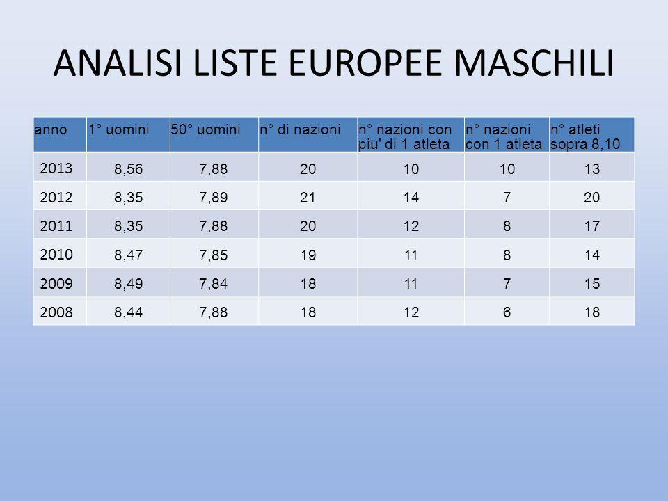 ANALISI LISTE EUROPEE MASCHILI anno1° uomini50° uominin° di nazionin° nazioni con piu' di 1 atleta n° nazioni con 1 atleta n° atleti sopra 8,10 2013 8