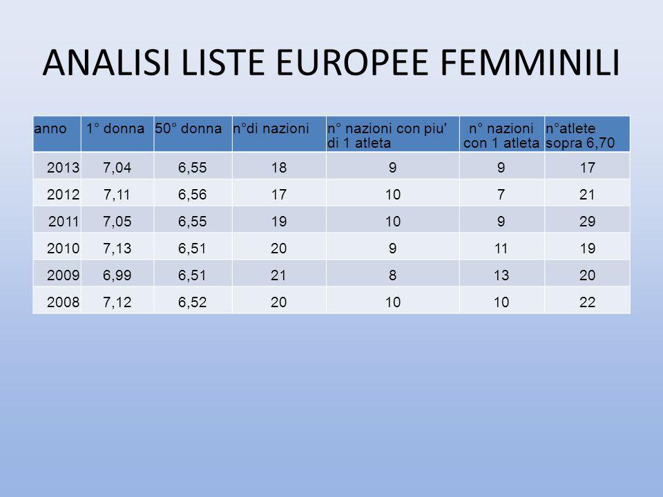 ANALISI LISTE EUROPEE FEMMINILI anno 1° donna50° donnan°di nazionin° nazioni con piu' di 1 atleta n° nazioni con 1 atleta n°atlete sopra 6,70 20137,04