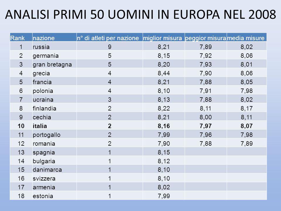 ANALISI PRIMI 50 UOMINI IN EUROPA NEL 2008 Ranknazionen° di atleti per nazionemiglior misurapeggior misuramedia misure 1russia98,217,898,02 2germania5