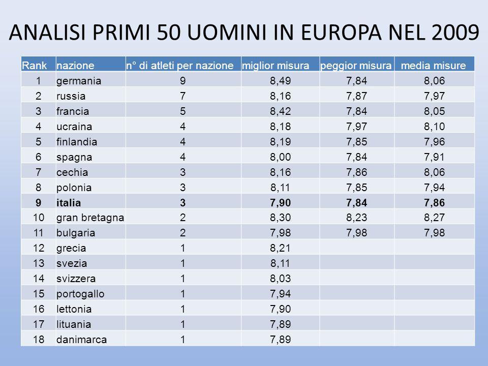 Ranknazionen° di atleti per nazionemiglior misurapeggior misura media misure 1germania98,497,848,06 2russia78,167,877,97 3francia58,427,848,05 4ucrain