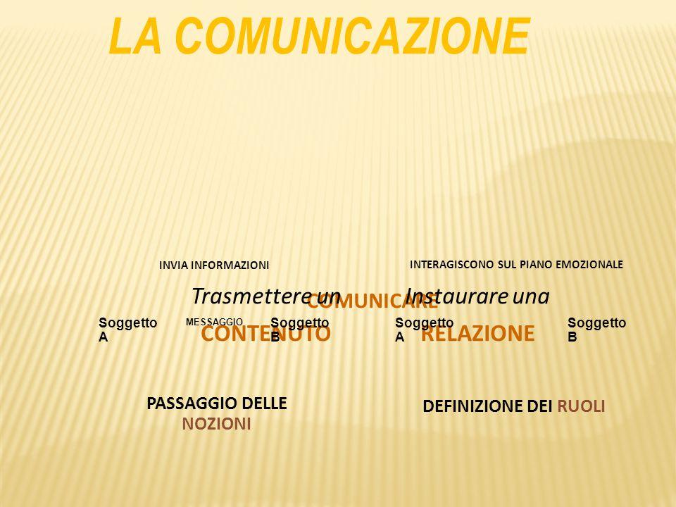 Soggetto B COMUNICARE Instaurare una RELAZIONE Trasmettere un CONTENUTO LA COMUNICAZIONE MESSAGGIO Soggetto A Soggetto B Soggetto A INTERAGISCONO SUL PIANO EMOZIONALE INVIA INFORMAZIONI PASSAGGIO DELLE NOZIONI DEFINIZIONE DEI RUOLI