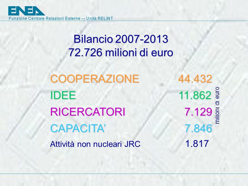 Funzione Centrale Relazioni Esterne –- Unità RELINT Bilancio 2007-2013 72.726 milioni di euro COOPERAZIONE 44.432 IDEE 11.862 RICERCATORI 7.129 CAPACITA' 7.846 Attività non nucleari JRC 1.817