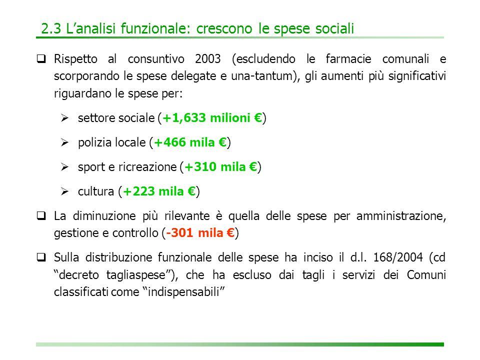 2.3 L'analisi funzionale: crescono le spese sociali  Rispetto al consuntivo 2003 (escludendo le farmacie comunali e scorporando le spese delegate e una-tantum), gli aumenti più significativi riguardano le spese per:  settore sociale (+1,633 milioni €)  polizia locale (+466 mila €)  sport e ricreazione (+310 mila €)  cultura (+223 mila €)  La diminuzione più rilevante è quella delle spese per amministrazione, gestione e controllo (-301 mila €)  Sulla distribuzione funzionale delle spese ha inciso il d.l.