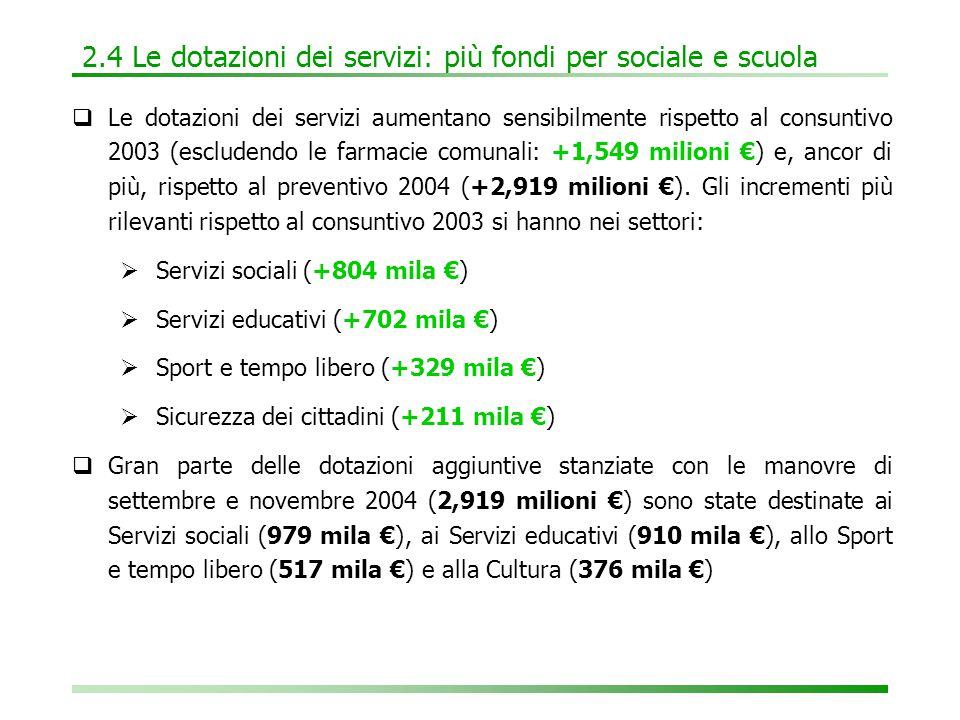 2.4 Le dotazioni dei servizi: più fondi per sociale e scuola  Le dotazioni dei servizi aumentano sensibilmente rispetto al consuntivo 2003 (escludendo le farmacie comunali: +1,549 milioni €) e, ancor di più, rispetto al preventivo 2004 (+2,919 milioni €).