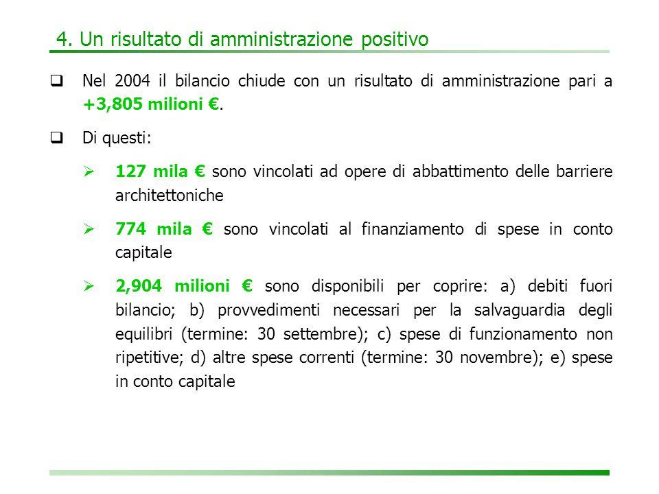 4. Un risultato di amministrazione positivo  Nel 2004 il bilancio chiude con un risultato di amministrazione pari a +3,805 milioni €.  Di questi: 