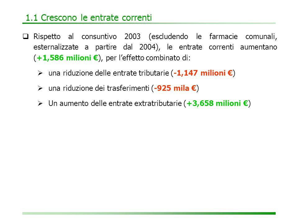1.1 Crescono le entrate correnti  Rispetto al consuntivo 2003 (escludendo le farmacie comunali, esternalizzate a partire dal 2004), le entrate correnti aumentano (+1,586 milioni €), per l'effetto combinato di:  una riduzione delle entrate tributarie (-1,147 milioni €)  una riduzione dei trasferimenti (-925 mila €)  Un aumento delle entrate extratributarie (+3,658 milioni €)