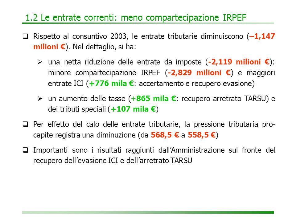 1.2 Le entrate correnti: meno compartecipazione IRPEF  Rispetto al consuntivo 2003, le entrate tributarie diminuiscono (–1,147 milioni €).