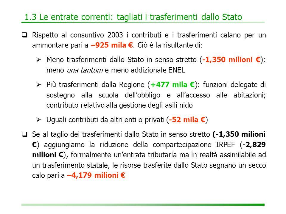1.3 Le entrate correnti: tagliati i trasferimenti dallo Stato  Rispetto al consuntivo 2003 i contributi e i trasferimenti calano per un ammontare pari a –925 mila €.