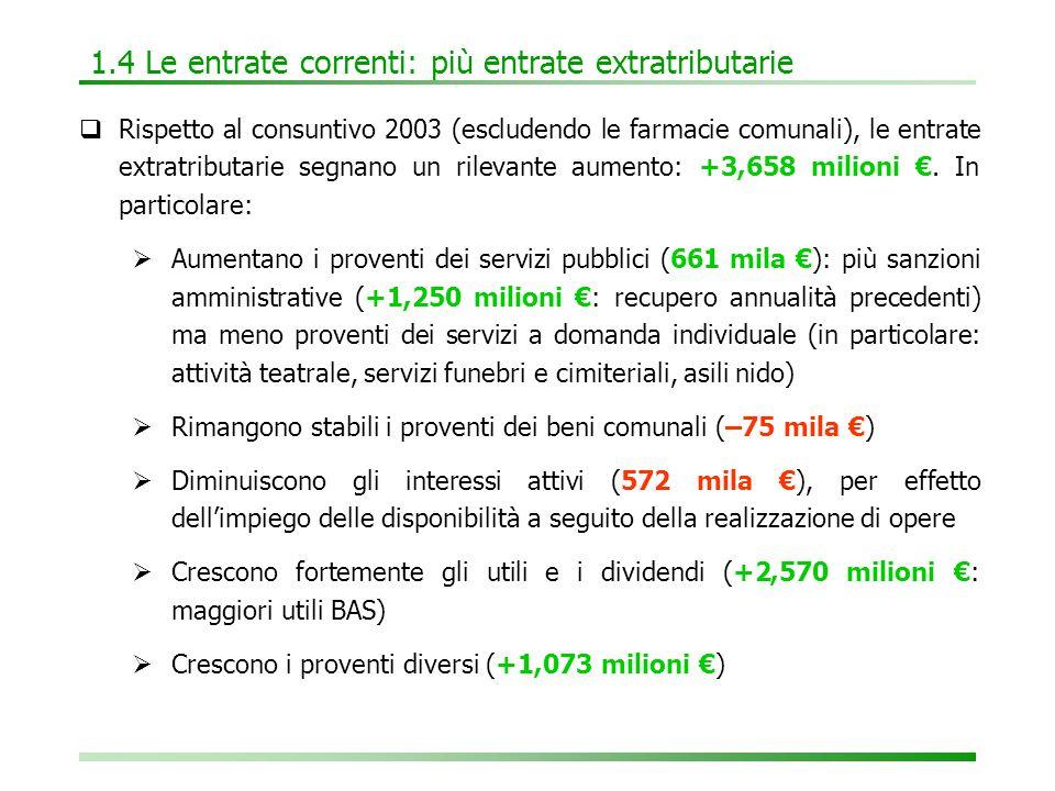 1.4 Le entrate correnti: più entrate extratributarie  Rispetto al consuntivo 2003 (escludendo le farmacie comunali), le entrate extratributarie segnano un rilevante aumento: +3,658 milioni €.