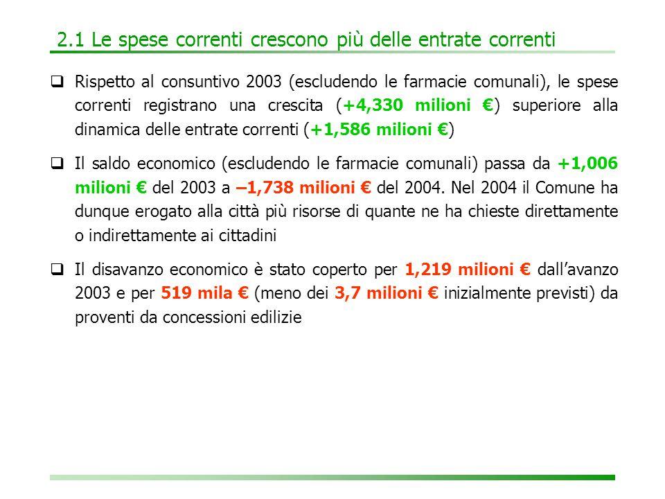2.1 Le spese correnti crescono più delle entrate correnti  Rispetto al consuntivo 2003 (escludendo le farmacie comunali), le spese correnti registrano una crescita (+4,330 milioni €) superiore alla dinamica delle entrate correnti (+1,586 milioni €)  Il saldo economico (escludendo le farmacie comunali) passa da +1,006 milioni € del 2003 a –1,738 milioni € del 2004.