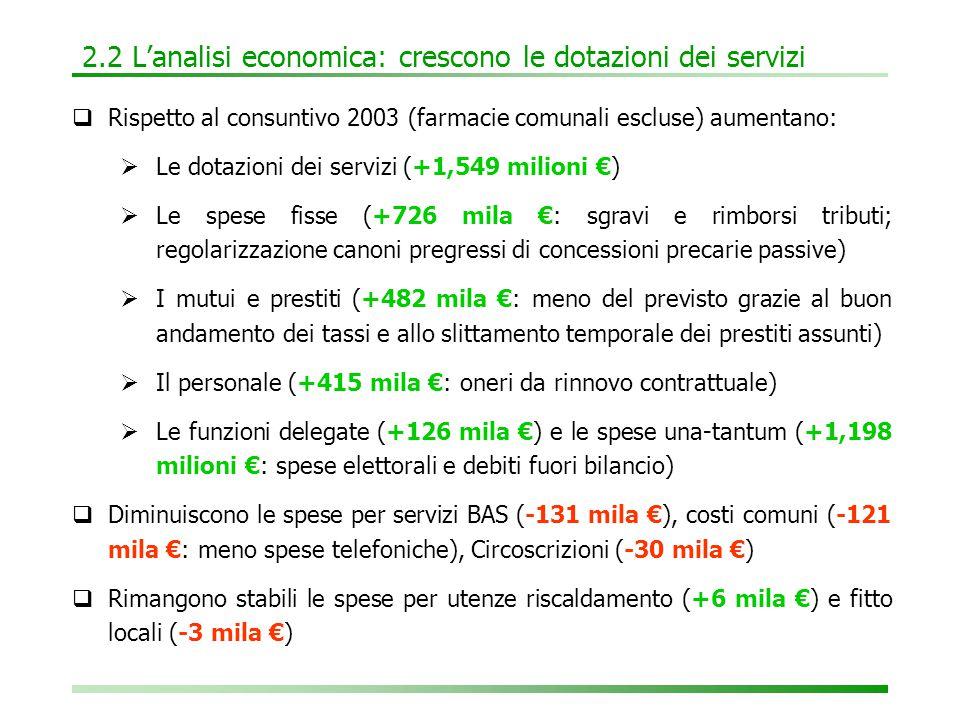 2.2 L'analisi economica: crescono le dotazioni dei servizi  Rispetto al consuntivo 2003 (farmacie comunali escluse) aumentano:  Le dotazioni dei servizi (+1,549 milioni €)  Le spese fisse (+726 mila €: sgravi e rimborsi tributi; regolarizzazione canoni pregressi di concessioni precarie passive)  I mutui e prestiti (+482 mila €: meno del previsto grazie al buon andamento dei tassi e allo slittamento temporale dei prestiti assunti)  Il personale (+415 mila €: oneri da rinnovo contrattuale)  Le funzioni delegate (+126 mila €) e le spese una-tantum (+1,198 milioni €: spese elettorali e debiti fuori bilancio)  Diminuiscono le spese per servizi BAS (-131 mila €), costi comuni (-121 mila €: meno spese telefoniche), Circoscrizioni (-30 mila €)  Rimangono stabili le spese per utenze riscaldamento (+6 mila €) e fitto locali (-3 mila €)