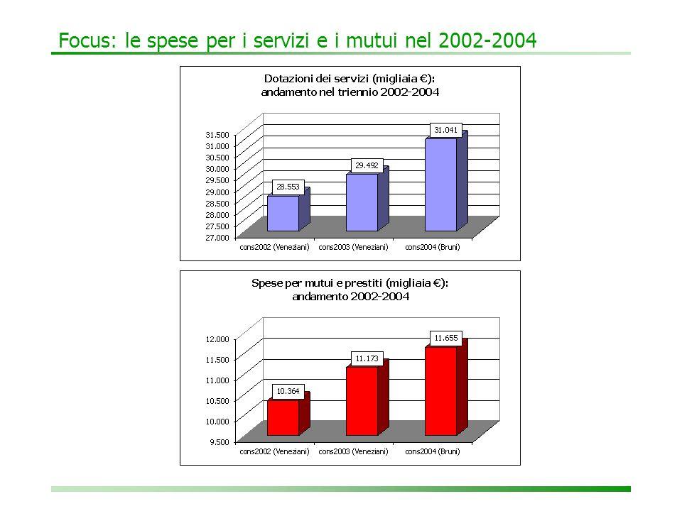 Focus: le spese per i servizi e i mutui nel 2002-2004